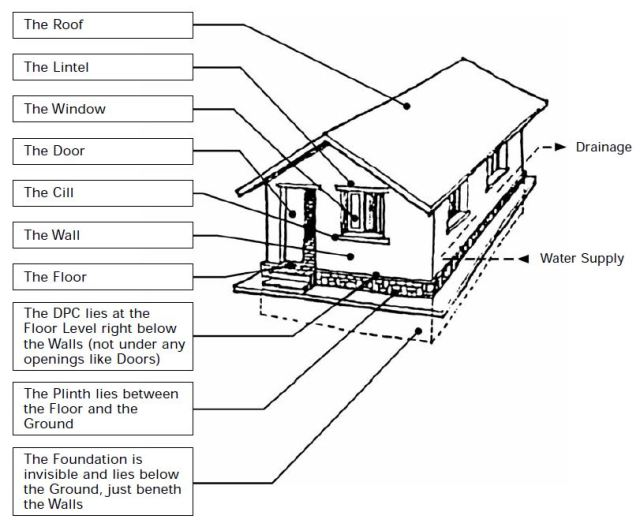 What are the basic components of a building structure for Floor function definition