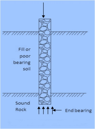 Fig-1-straight shaft end bearing pier