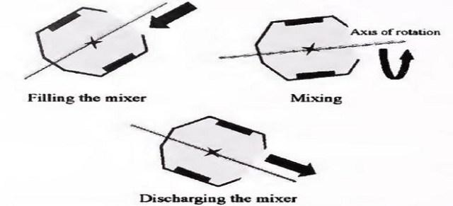 CROSS-SECTION OF TILTING MIXER
