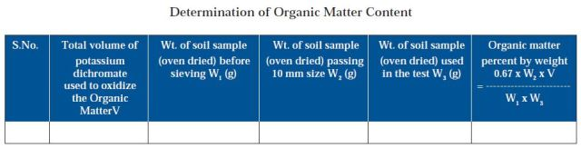SAMPLE FORMAT USED FOR DETERMINATION OF ORGANIC MATTER CONTENT IN SOIL