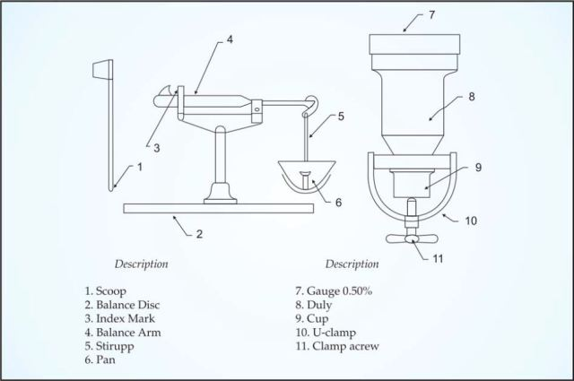 different parts of rapid moisture meter