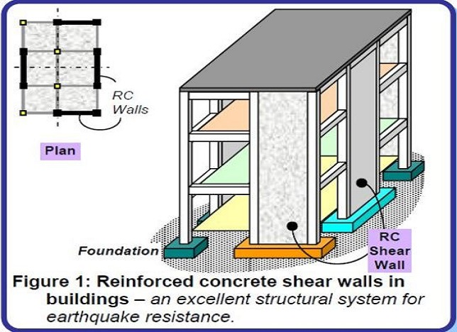 shear wall. why are buildings with shear walls preferred in seismic regions? - civilblog.org shear wall e