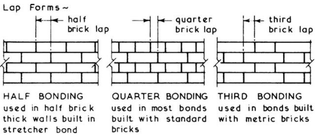 Types of Bonding
