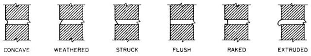 Types of Joints Between Masonry Units
