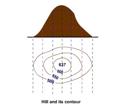 Hill and its contour