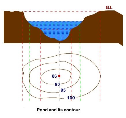 Pond and its contour