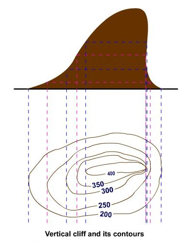 Vertical cliff and its contour