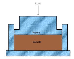 Fig-1 Crushing Test Setup