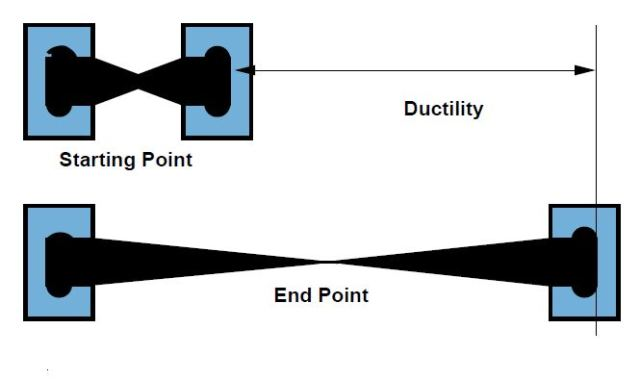 Fig-2 Ductility Test