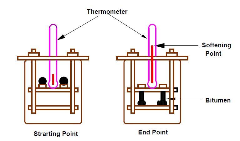 penetration test of bitumen pdf