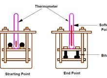 Fig-3 Softening Point Test Setup