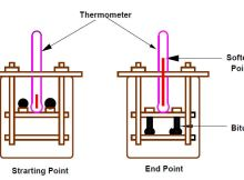 Fig-3 Softening Point Test Setup
