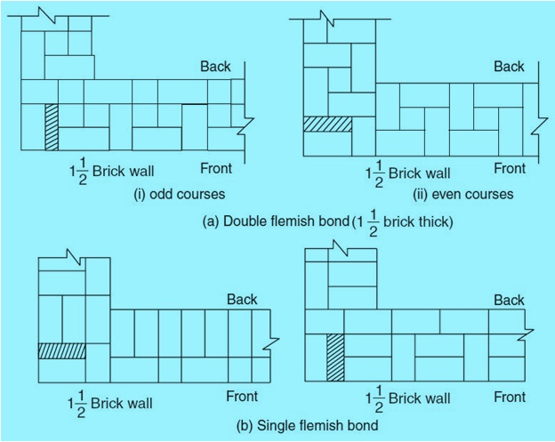 4 types of bonds commonly used in brick masonry work civilblog fig 4 flemish bond ccuart Choice Image