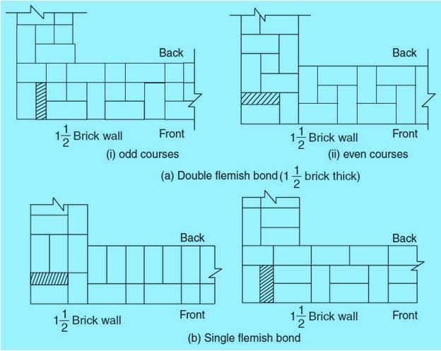 purpose of brick bonding