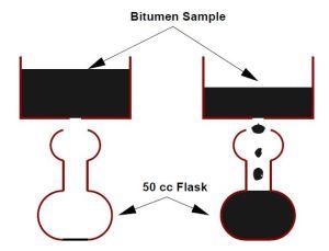 Fig-4 Viscosity Test