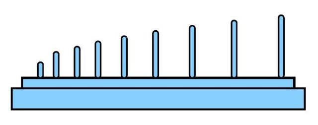 Fig-5 Elongation Gauge