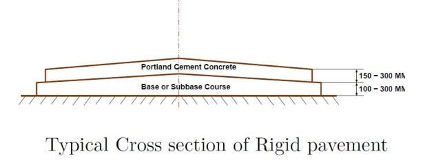 cross section of rigid pavement