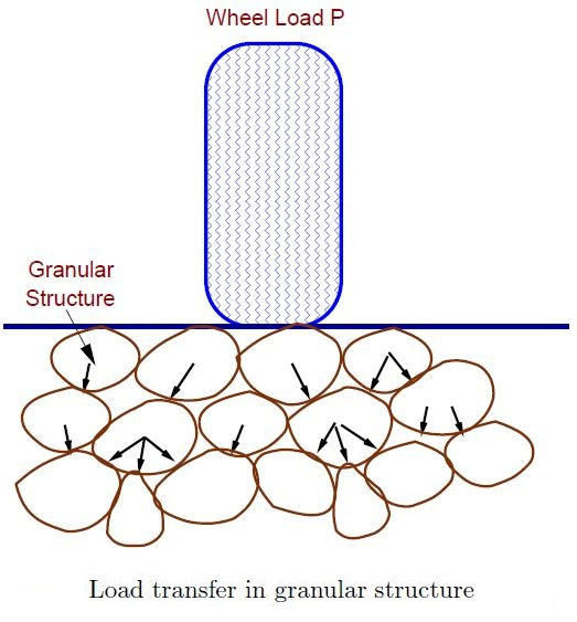 Load transfer mechanism