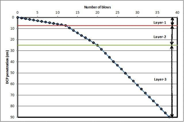 dynamic cone penetrometer test results interpretation