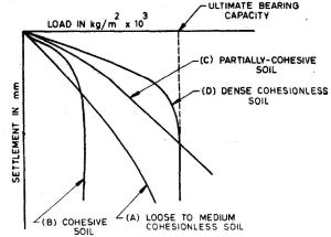 Fig-1 Types of load settlement curves