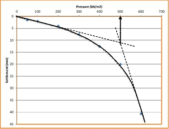 HOW TO CALCULATE BEARING CAPACITY OF SOIL FROM PLATE LOAD TEST