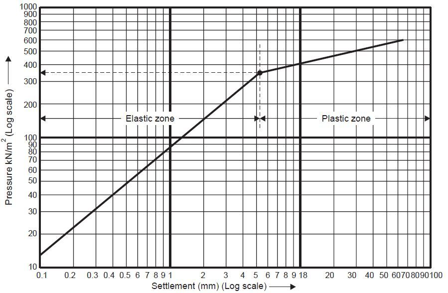 HOW TO CALCULATE BEARING CAPACITY OF SOIL FROM PLATE LOAD