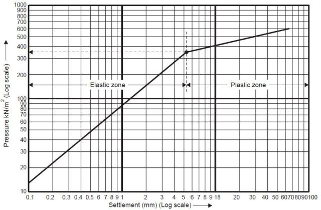 log-log scale