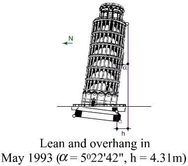 Fig-1 Leaning Tower  of Pisa