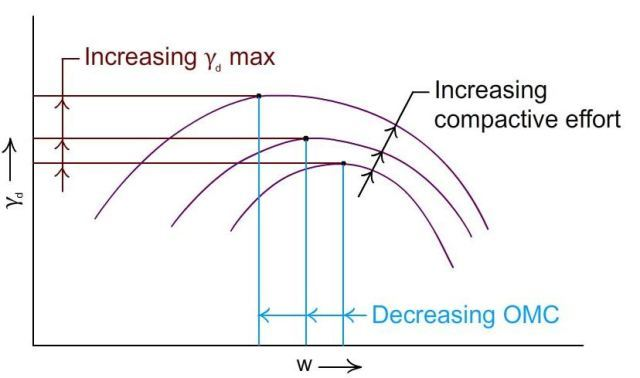 Fig-2 Effect of compactive energy on dry density and OMC