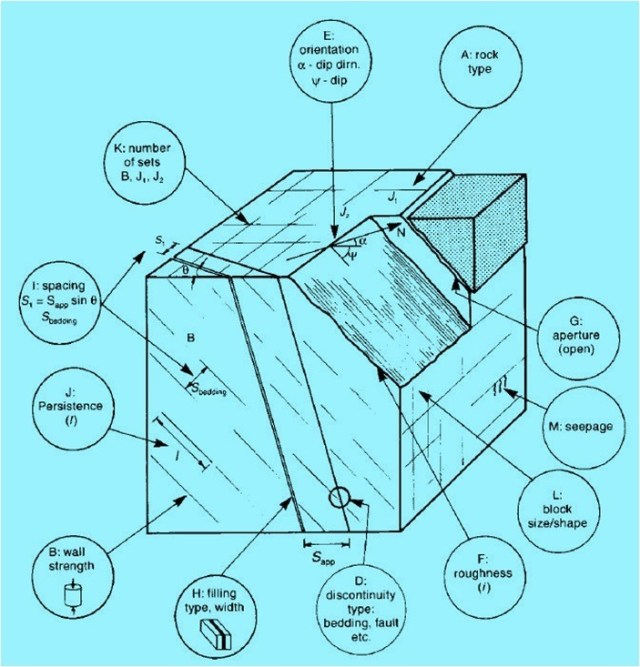 Fig-1- Illustration of 13 parameters used for describing rock mass characteristics