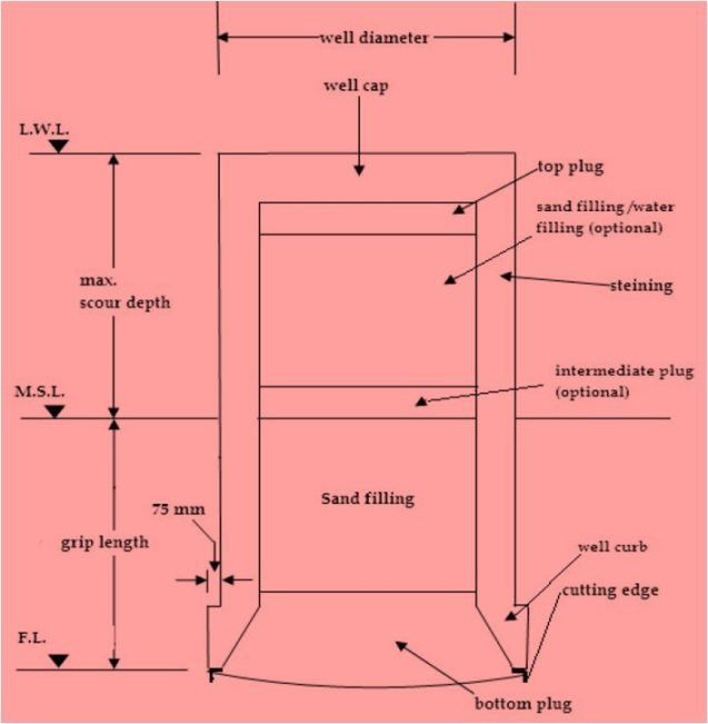 Fig-1 Section of Well Foundation
