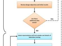 Fig-1 Selection Soil & Rock Properties