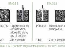 Fig-1 The Process of Concrete Compaction