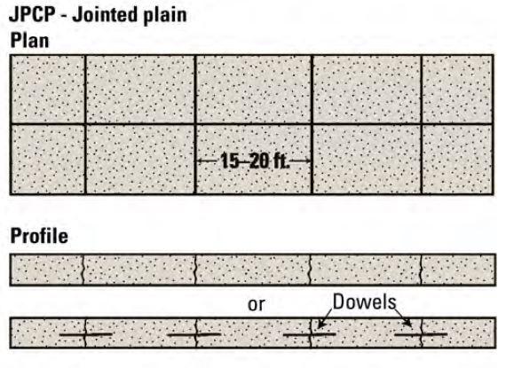 JPCP - Jointed Plain Concrete Pavement