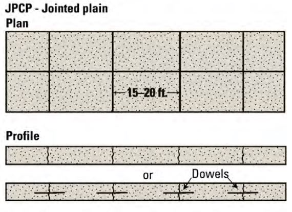 JPCP - Jointed Plain Concrete Pavement