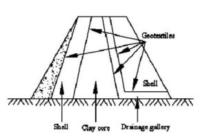 Fig-1 Geotextiles as filter media