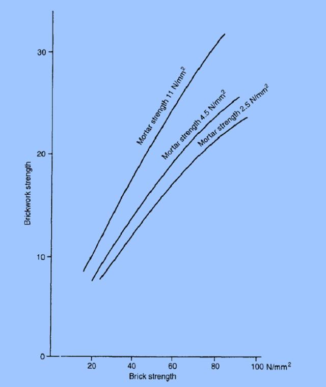 Fig-2-relationship-between-brick-strength-brick-masonry-strength-mortar-strength