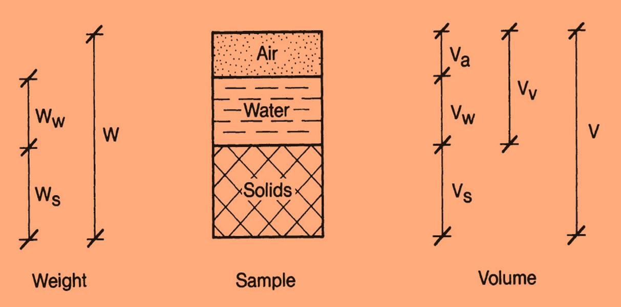 soil weight volume relationships