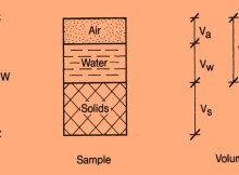 Weight volume relationship of soil