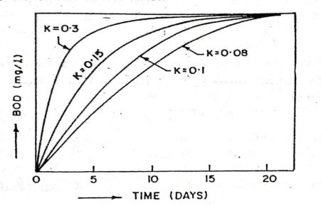 Effect of K on BOD for given Lo value