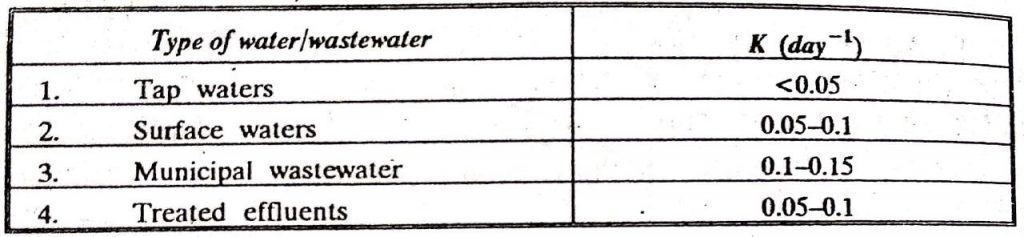 Typical values of K at 20 degree celsius