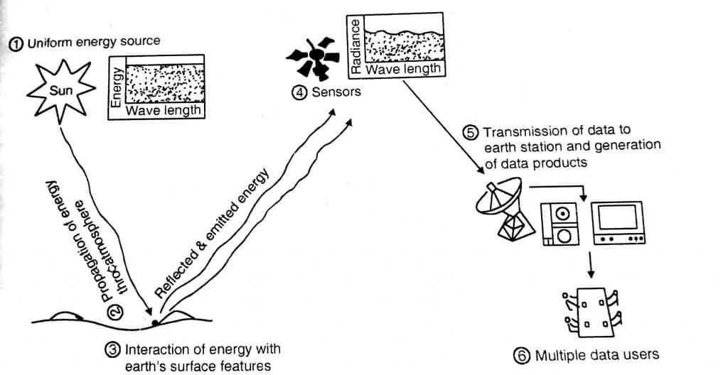 Idealize remote sensing system