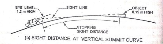 sight distance at vertical summit curve