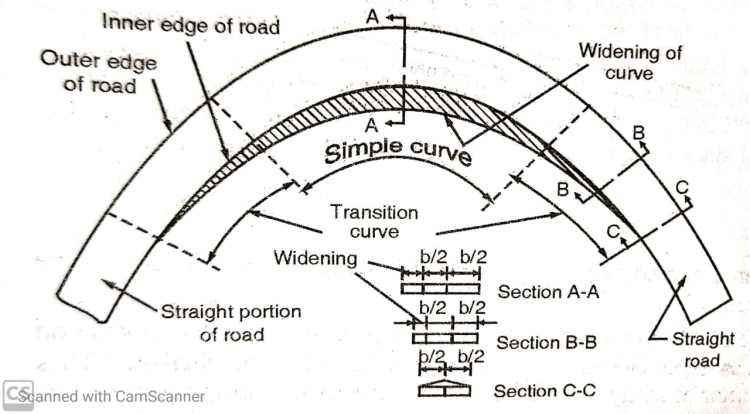 Super elevation curve Showing road widening