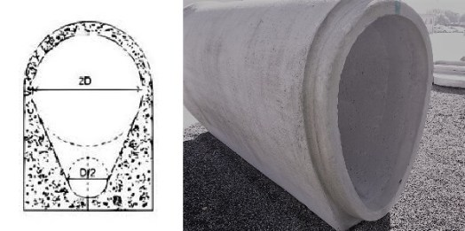New ovoid section Shapes of Sewer