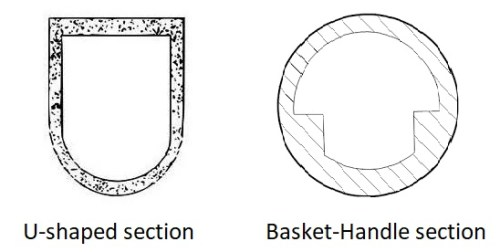 U shaped section  or Basket handle section Shapes of Sewer