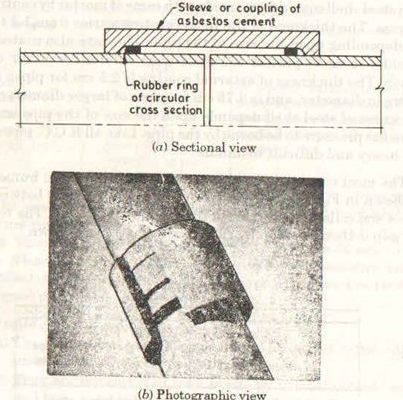 Simplex joint in pipe