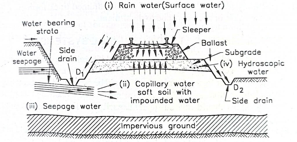 Sources of Moisture in a Railway Track