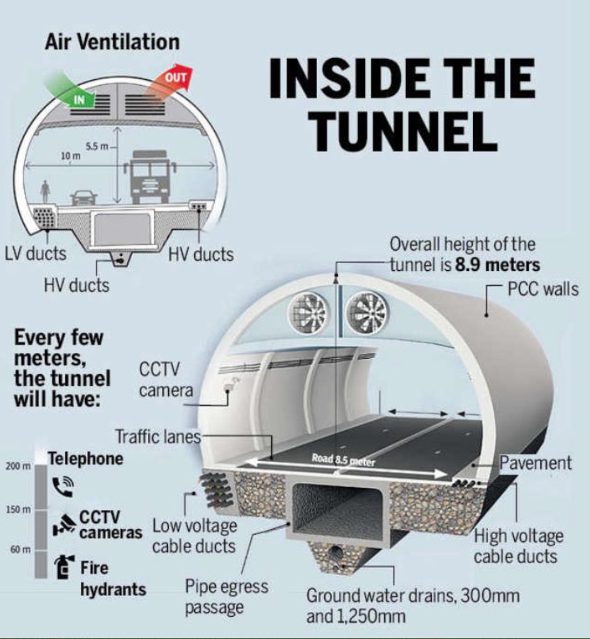 Features of Atal Tunnel