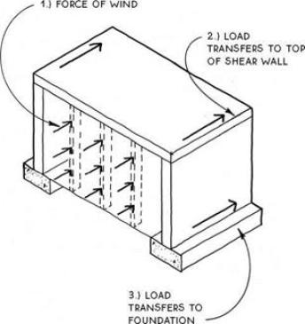 Load Transfer mechanism in Shear Walls